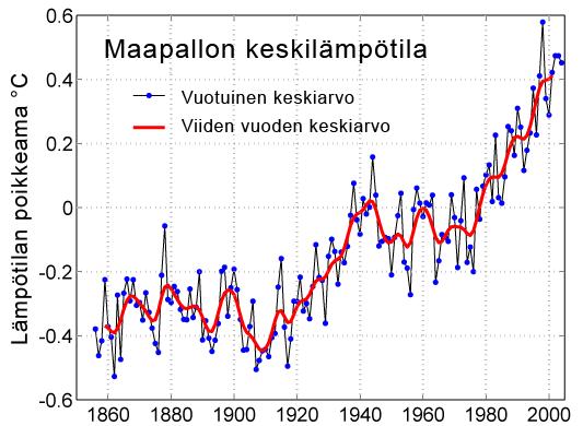 Maapallon keskilämpötilan poikkeamat 150 vuoden ajalta