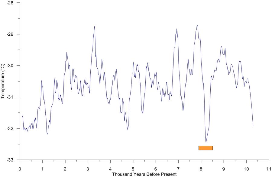 Keskilämpötilat Grönlannin keskiosissa 12000 vuoden ajalta