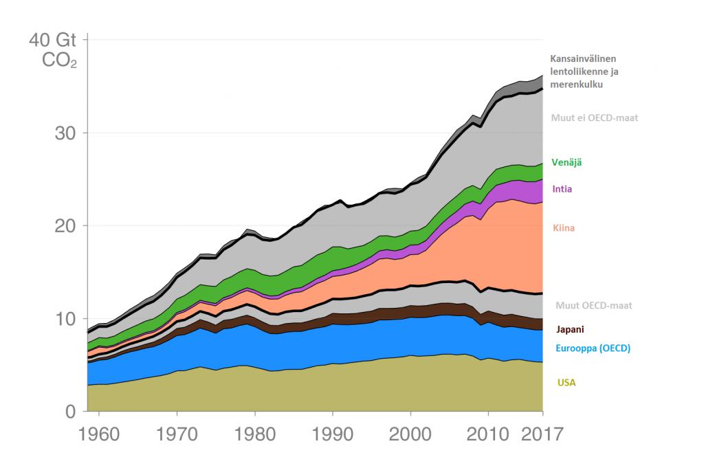 kuvaaja esittää fossiilisten hiiidioksidipäästöjen kehityksen 1960-2017